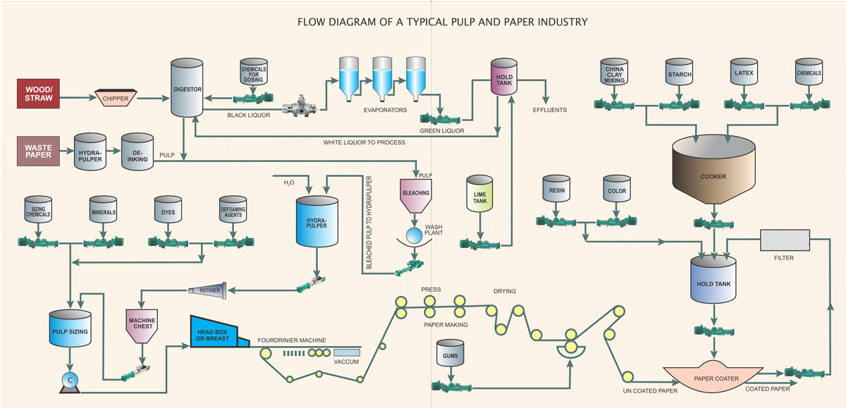 paper pump - paper industry